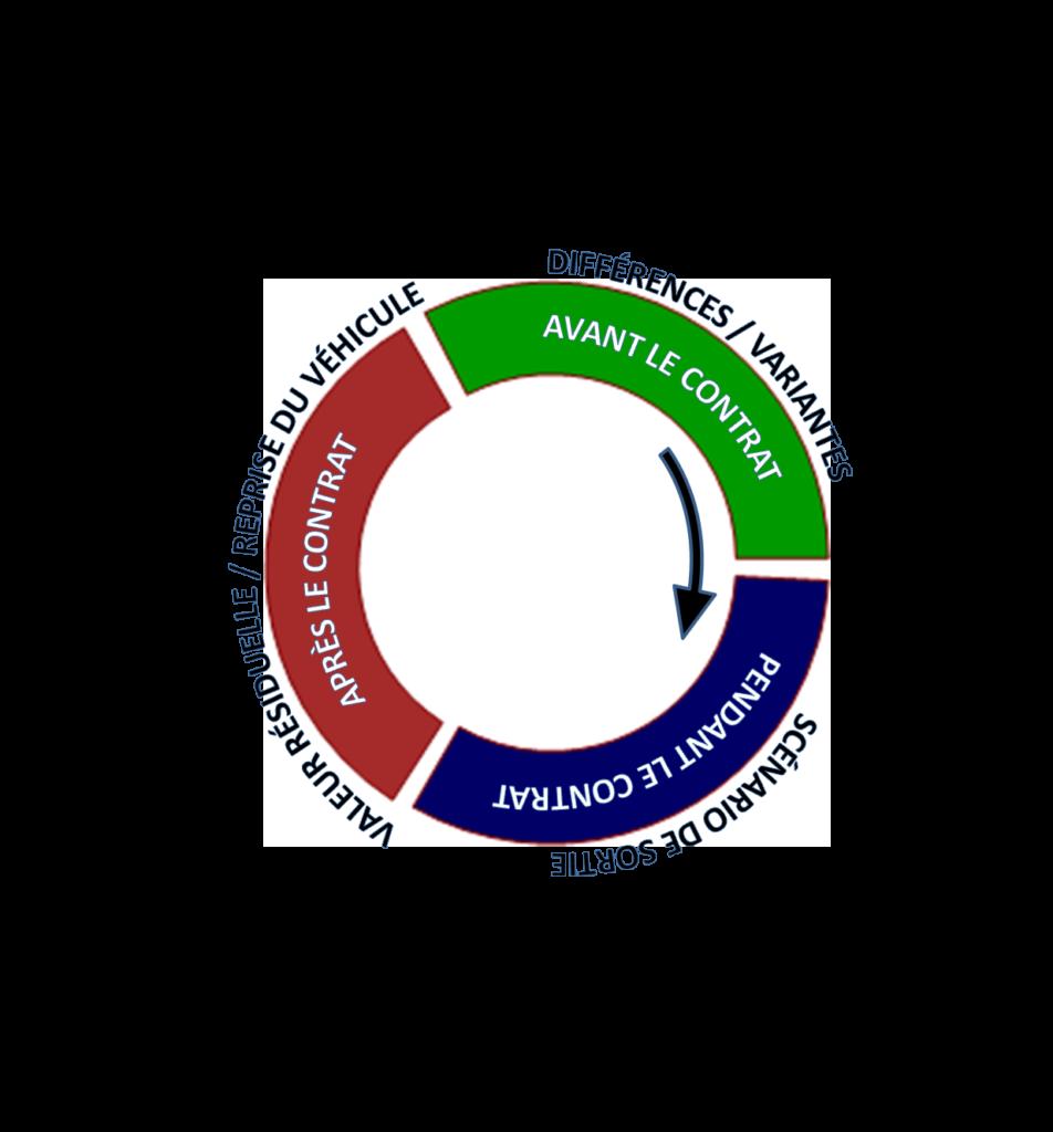 Conseils de leasing cycle de vie