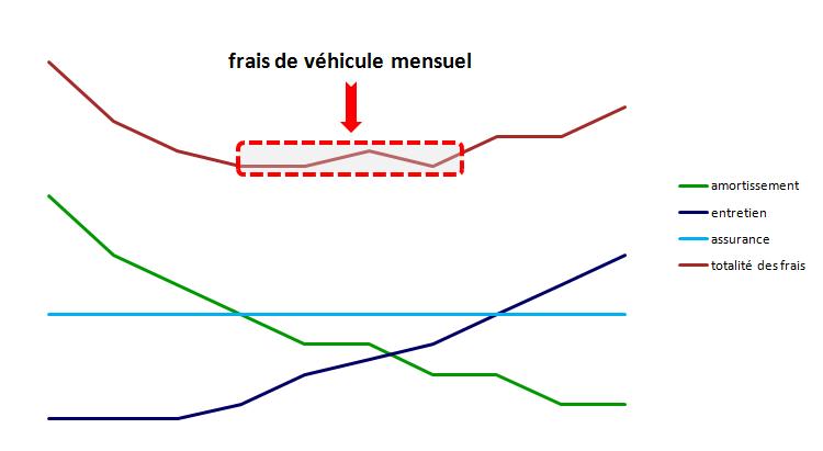 vehicule frais mensuel